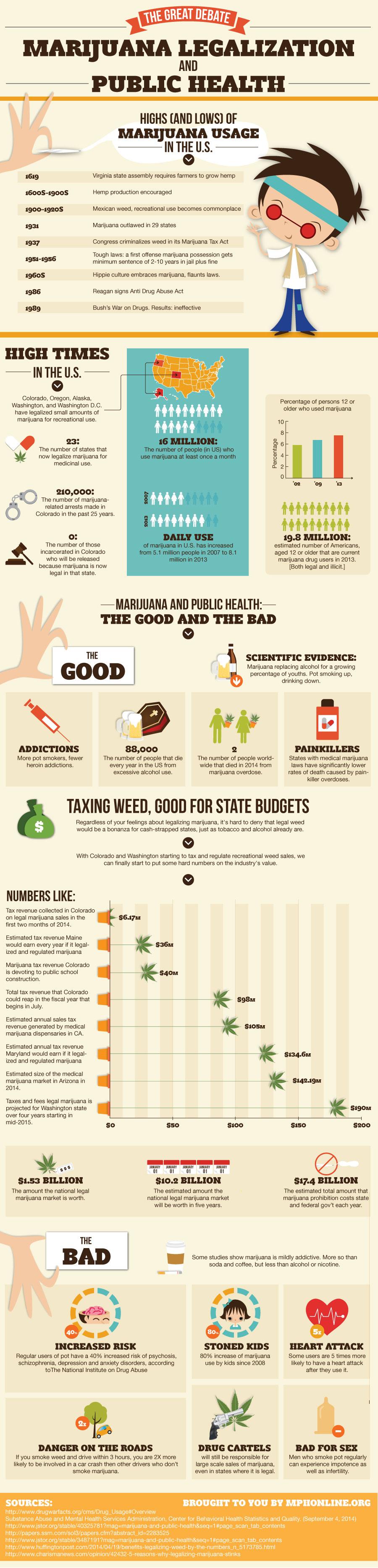 Essay about drug legalization