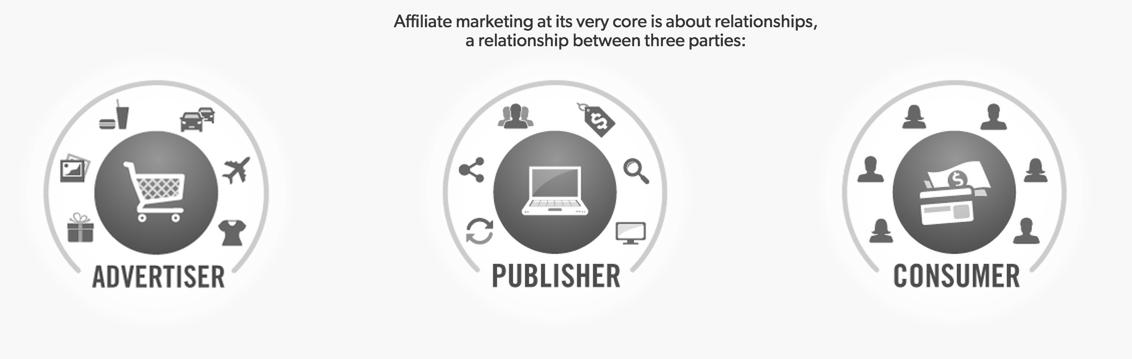 Afilliate Marketing