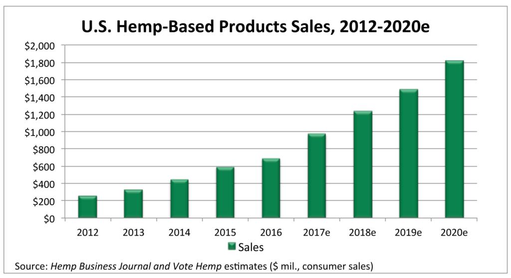 Hemp Based Product sales